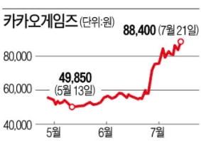 """""""이달에만 53% 올랐다""""…카카오게임즈 '오딘 효과 무섭네'"""