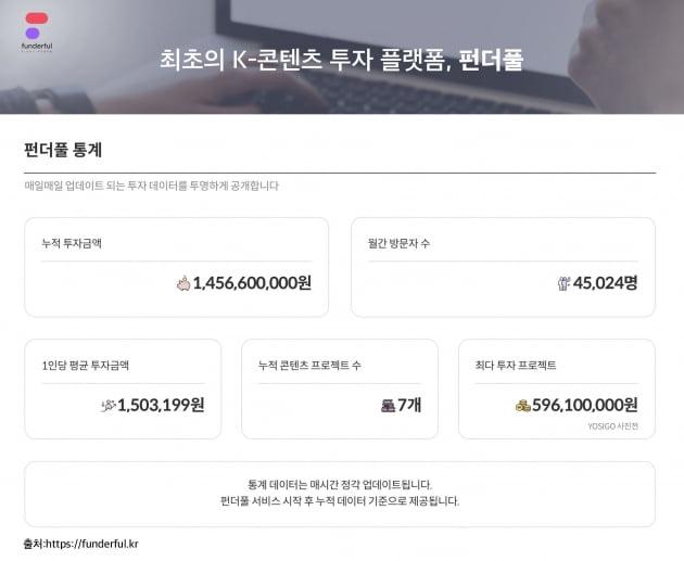 'k-콘텐츠 투자 인기' 펀더풀 2분기 실적 발표, 증권형 펀딩 청약 금액 69%로 1위