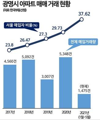 아파트 매입자 셋 중 한명은 '서울사람'…1년 새 2억 뛴 동네