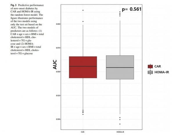 알부민 수치 대 CRP 수치 비율(CAR)이 기존 당뇨병 예측 지표 인슐린 저항성 지수(HOMA-IR)와 유사한 수준의 정확도를 보였다.
