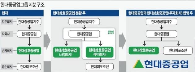 [비상장사 탐구생활]현대삼호중공업, 철강재 값 인상 '날벼락'...꼬이는 IPO