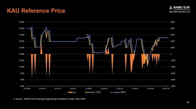 탄소배출권 기준가격 (사진=NAMU EnR)