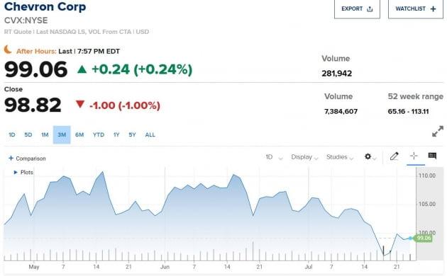 """고유가에도 """"석유 주식, 전망없다""""는 HSBC"""
