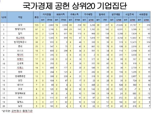 '10년간 국가경제 공헌 1위'…이래도 삼성이 해준 게 없다고?