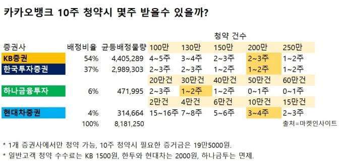 막오른 '쩐의 전쟁'…카카오뱅크, 1주라도 더 받으려면?