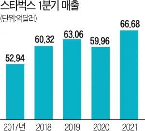 [단독]  Shinsegae becomes the largest shareholder of Starbucks Korea...  Will Jung Yong-jin get coffee?