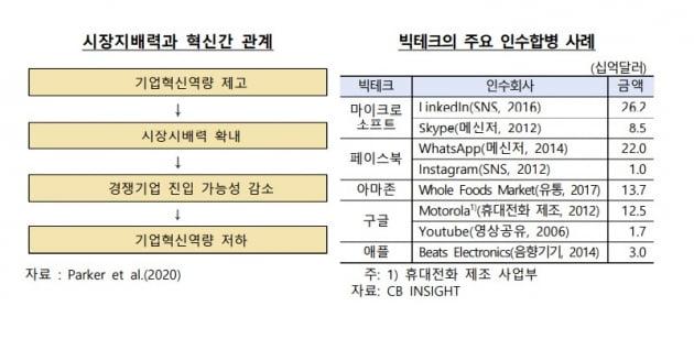 빅테크 주요 인수합병 사례. 한국은행 보고서