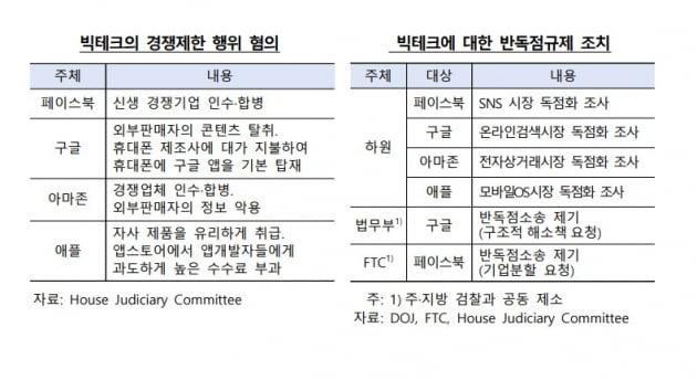 빅테크 기업들의 반독점 혐의. 한국은행 보고서