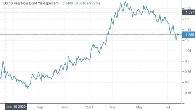 미국의 10년 만기 국채 금리는 지난주 연 1.1%대까지 추락했다가 다시 연 1.3% 안팎까지 회복했다. 미 재무부 및 트레이딩이코노믹스 제공