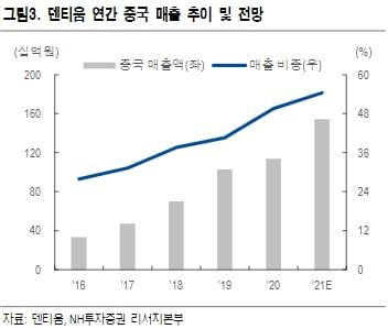 """""""덴티움, 2분기 실적 예상치 부합할 것…하반기 高성장 전망"""""""