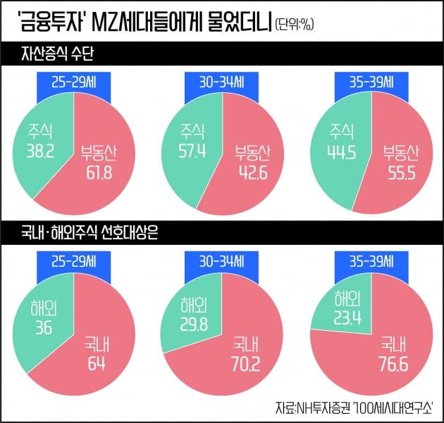 """""""금리 상승기...MZ세대 무리한 레버리지 투자 지양해야"""""""