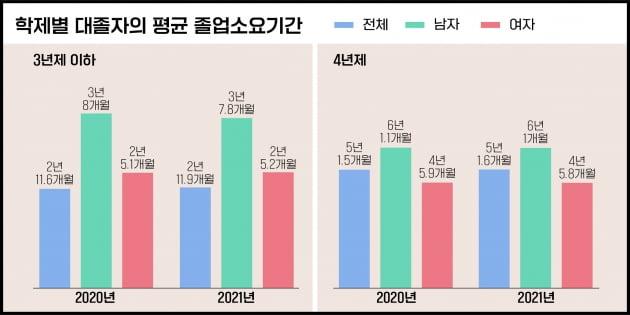 청년 취준생 86만…공무원 선발 늘면서 공시족 32.4%