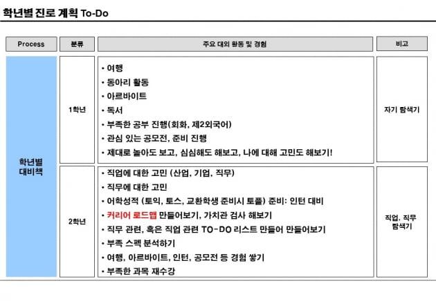 대학 2학년 '직업탐색'→3학년 '경험쌓기'→4학년 '취업스킬'