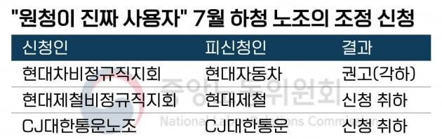 """""""원청이 진짜 사용자"""" 노동위원회 조정 신청 '봇물'"""