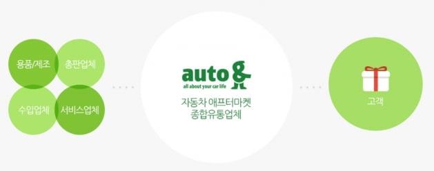 '현대차 사내벤처' 오토앤, IPO 나선다 [마켓인사이트]