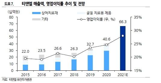 """""""티앤엘, 트러블패치 美성장 지속…사상 최대 연간실적 전망"""""""