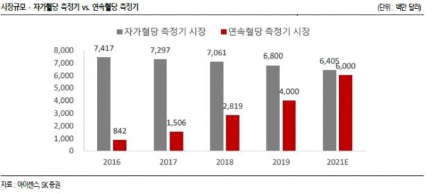 """""""아이센스, 내년 생산능력 증가…연속혈당측정기 허가도 기대"""""""