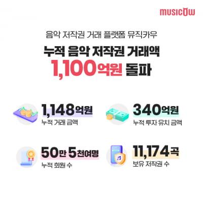 음악 저작권 거래 플랫폼 뮤직카우, 1년 만에 거래액 5배 넘었다