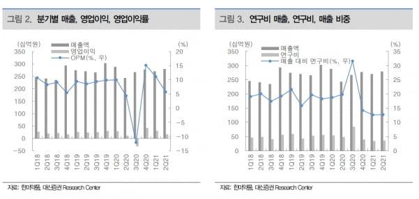 """""""한미약품, 2분기 영업익 예상치↓…연구개발 모멘텀 회복 기대"""""""