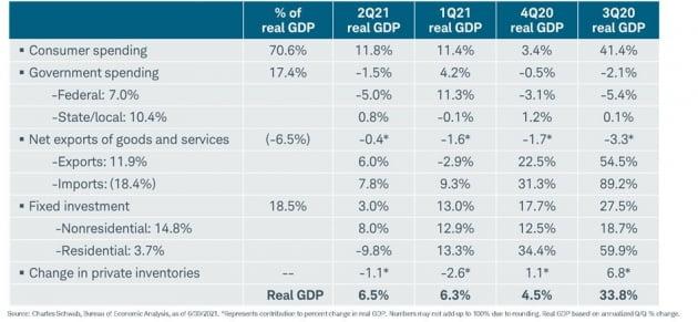 [김현석의 월스트리트나우] 엉망으로 나온 GDP, 사상 최고치 찍은 다우 지수