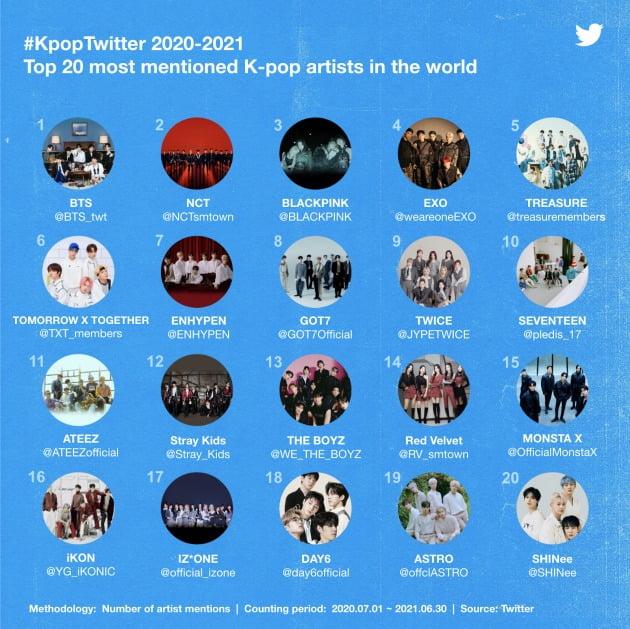 지난 1년간 전 세계 트위터에서 가장 많이 언급된 K팝 아티스트 TOP20 /사진=트위터 제공