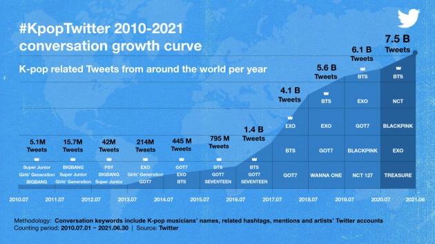 트위터 K팝 대화량 성장 곡선(2010년 7월 1일~2021년 6월 30일) /사진=트위터 제공