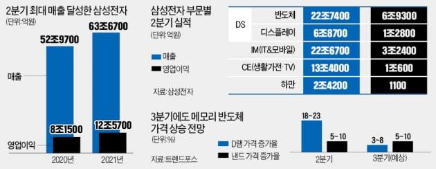 삼성전자 '사상 최대' 실적 발표에도 증권가 '갸우뚱'…왜?