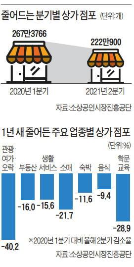 [단독] '코로나 쓰나미' 1년 3개월…자영업 점포 매일 995개씩 사라졌다