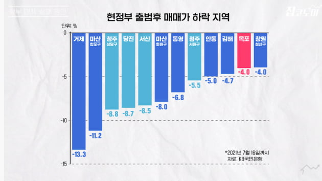 """홍남기 """"집값 급락할 수도"""" vs 아기곰 """"아직 덜 올랐다"""" [집코노미TV]"""