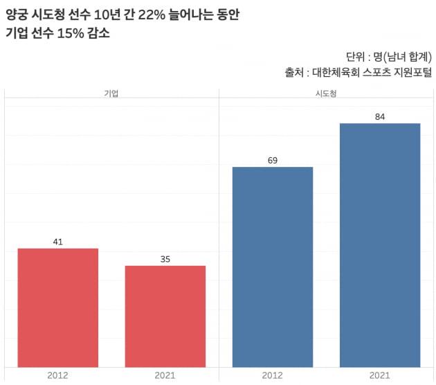 양궁 등록선수. 10년 간 시도청 선수는 22% 늘어났는데 반해 기업 선수는 15% 감소했다. /그래프=신현보 한경닷컴 기자
