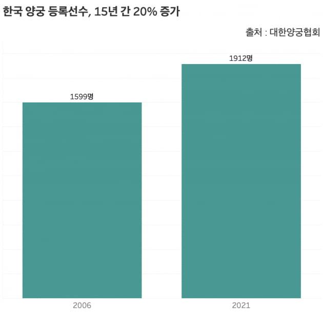 국내 양궁 등록선수는 15년 간 20% 증가해 1912명으로 집계됐다. 이는 인구 대비 0.000004명 수준이다. /그래프=신현보 한경닷컴 기자