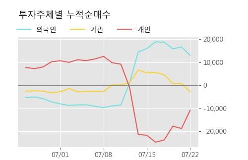 'DI동일' 52주 신고가 경신, 단기·중기 이평선 정배열로 상승세