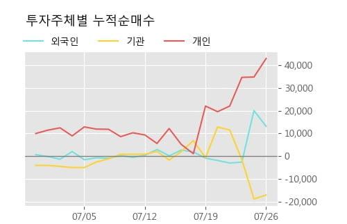 '라온테크' 52주 신고가 경신, 단기·중기 이평선 정배열로 상승세