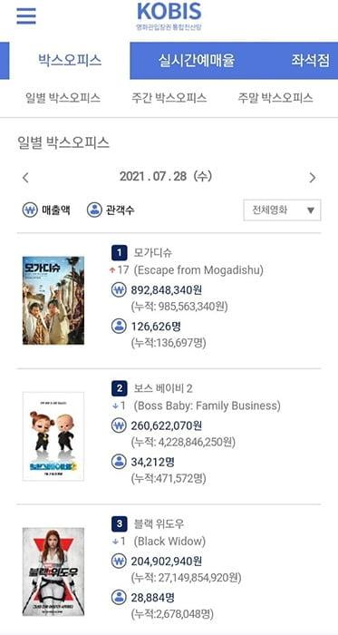 '보스 베이비 2', 팬데믹 시기 애니메이션 최고 흥행 3위 등극