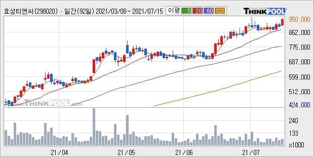 효성티앤씨, 상승출발 후 현재 +5.0%... 최근 주가 상승흐름 유지
