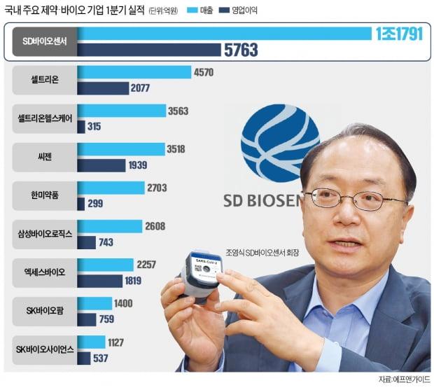 진단키트 7억개…삼바보다 7배 더 번 SD바이오센서