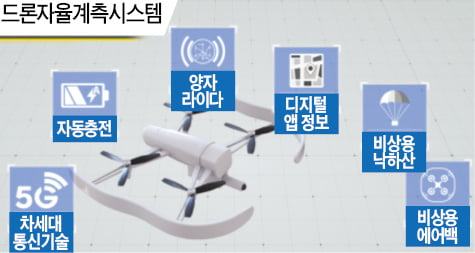 Unmanned Aerial Vehicle(무인항공기) 운영체계.  한국건설기술연구원