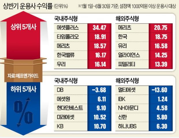 '이름값'한 강방천·존리…주식형 펀드 수익률 톱