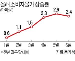 소비자물가 석 달째 2%대 상승