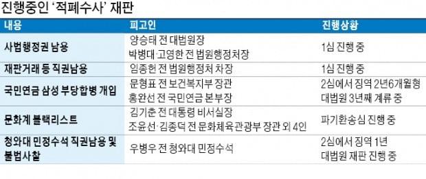 1심만 150번째…끝 안보이는 '적폐청산' 재판