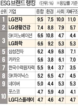 소비자가 본 'ESG 모범생'은 LG…톱10에 4개사 올라