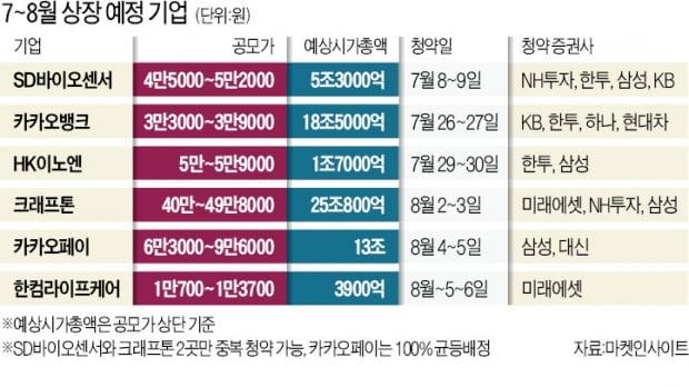 슈퍼 IPO 위크의 역설…'역대급 머니무브' 후폭풍 우려