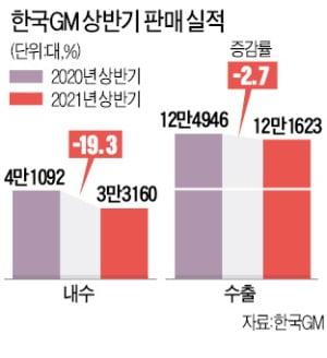 4만대 생산차질에도…한국GM 노조, 파업 결의