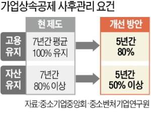 """""""7년간 인력 유지 '상속공제 대못' 당장 뽑아야"""""""