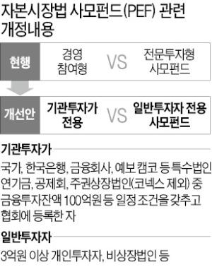 """비상장사 사모펀드 출자 금지에…중소 PEF """"사다리 걷어차기냐"""" 반발"""
