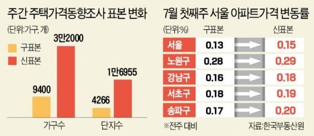 통계 바꾸니 상승폭 더 커진 서울 집값…81주 만에 최고