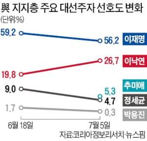 협공당한 이재명 '주춤'…親文 업은 이낙연 '맹추격'