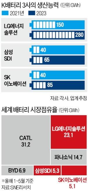 """""""中독주 막아라""""…K배터리, 美와 동맹 맺고 '2차전지 패권' 꿰찬다"""