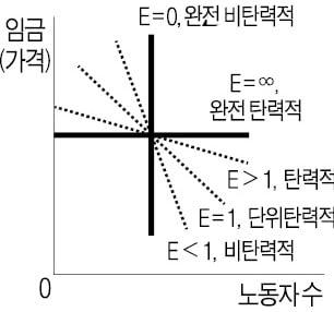 <그래프2>