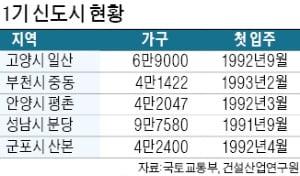 집값 뛸라…1기 신도시 리모델링 활성화 '무산'